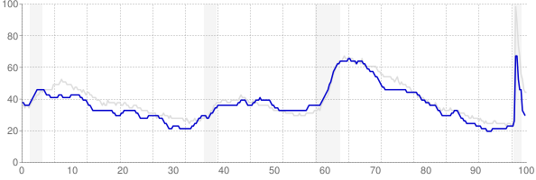Missouri monthly unemployment rate chart from 1990 to November 2020